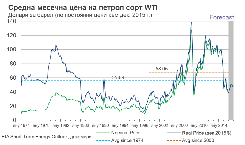 oil real prices historic