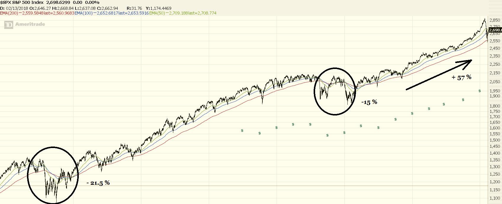 S&P500 graphic